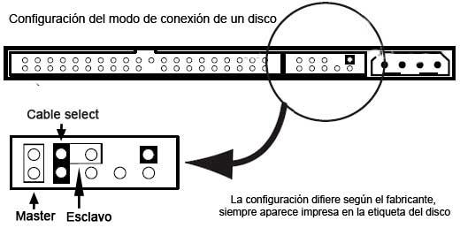 Configuración del modo de conexión de un disco duro
