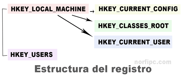 Estructura del Registro de Windows