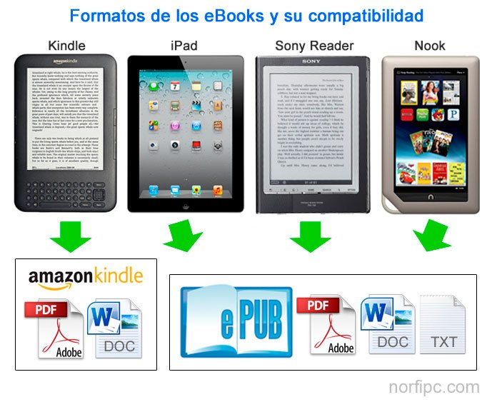 Formatos de los eBooks y su compatibilidad con distintos dispositivos