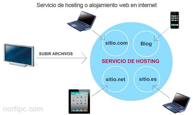Servicios de hosting o alojamiento web en internet