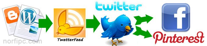 Link to Twitter with different internet sites and social networks