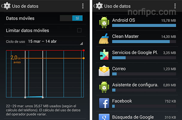 Panel de uso de datos en Android