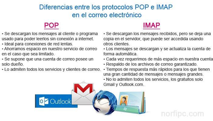 Como crear una nueva cuenta de correo electr nico de outlook for Protocolo pop