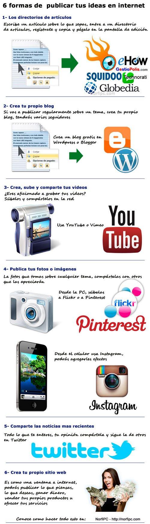 Como publicar, escribir, subir artículos y contenido a internet