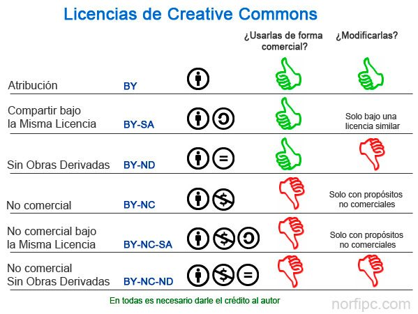 Licencias existentes de Creative Commons
