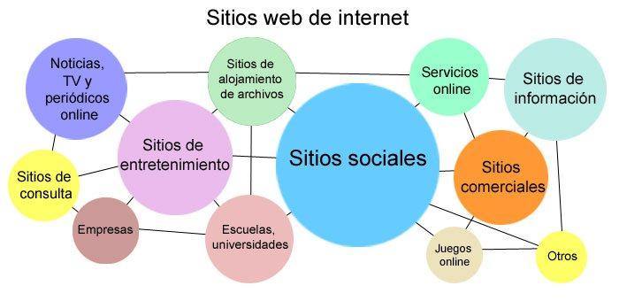 Estructura y conexión de los sitios de internet