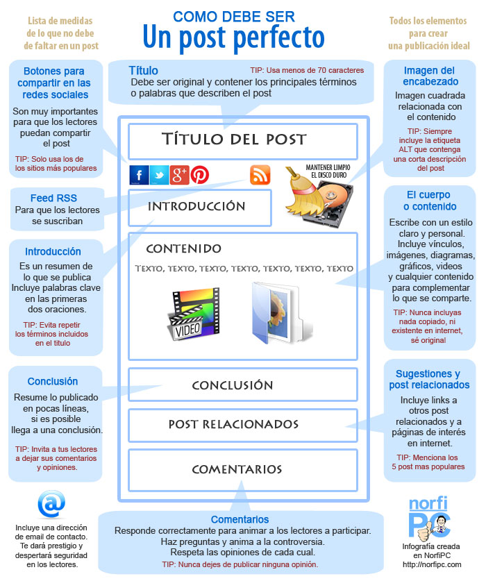 Como debe ser un post perfecto, todos los elementos para crear un post ideal en un blog de internet