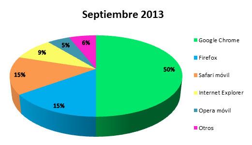 Gráfico del uso de los navegadores web usados para acceder a norfipc.com