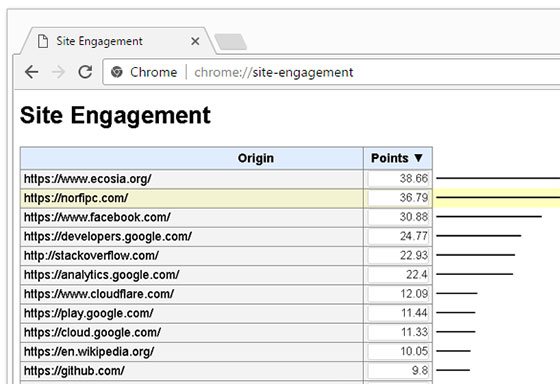 Usando Site Engagement en Chrome