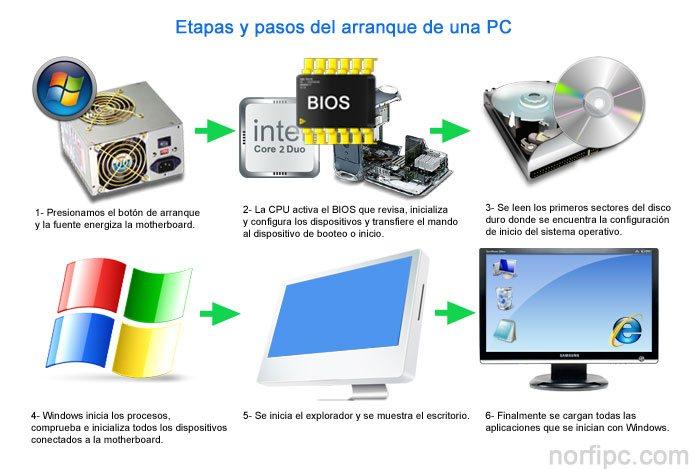 Iniciar Windows Más Rápido Acelerar El Arranque Y Apagado