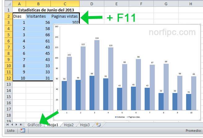 Como crear un gráfico en Excel solo seleccionando las celdas que contienen los valores
