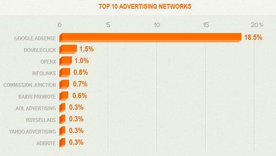 Principales servicios de publicidad en internet