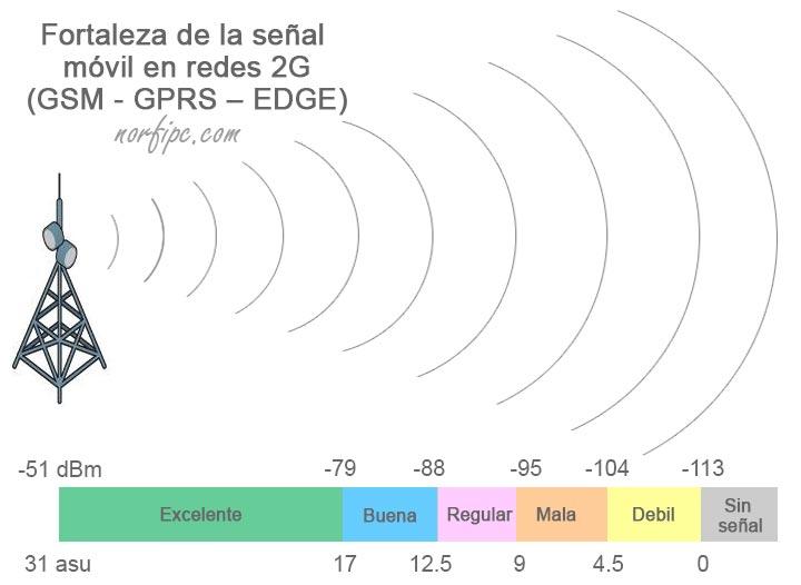 Fortaleza de la seal mvil en redes 2G usando valores dBm y asu