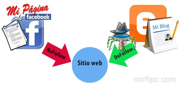 Los enlaces Dofollow y Nofollow en internet