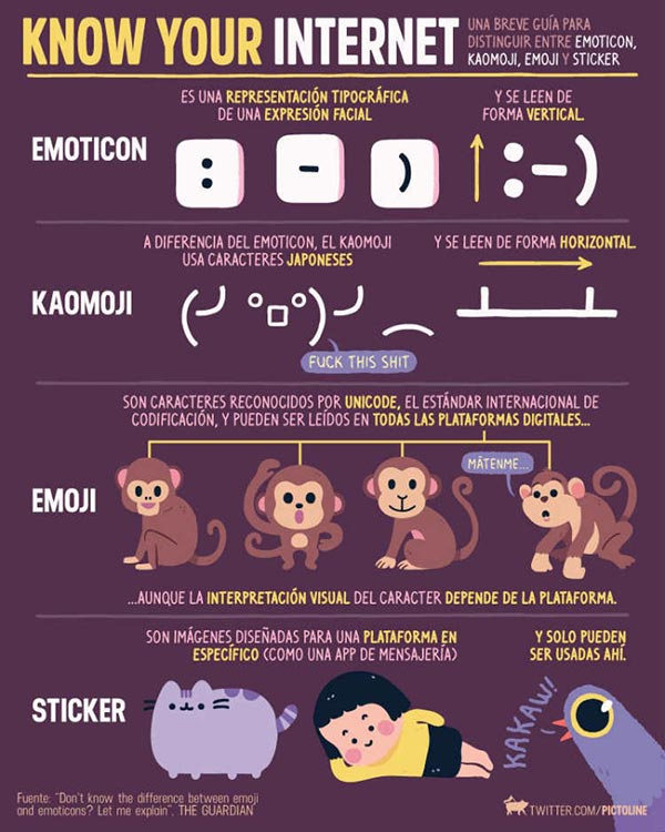 Diferencias entre emoticonos, emoji y stickers