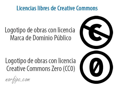 Logotipos de las licencias libres de Creative Commons