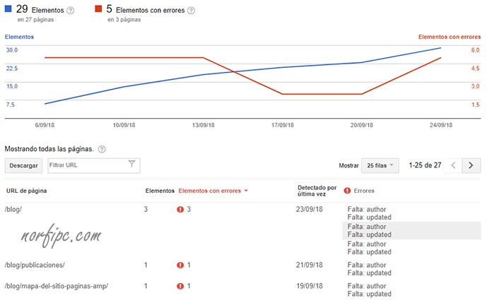 Errores en datos estructurados hEntry en WordPress, en Search Console