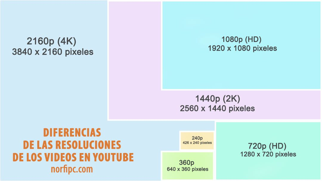 Diferencias de las resoluciones de los videos en YouTube